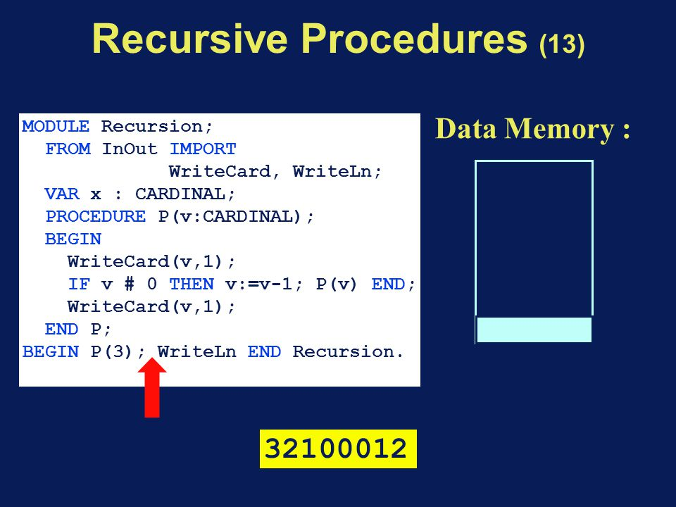 Data Memory : MODULE Recursion; FROM InOut IMPORT WriteCard, WriteLn; VAR x : CARDINAL; PROCEDURE P(v:CARDINAL); BEGIN WriteCard(v,1); IF v # 0 THEN v:=v-1; P(v) END; WriteCard(v,1); END P; BEGIN P(3); WriteLn END Recursion.
