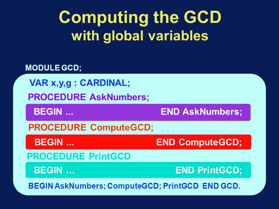Computing the GCD with global variables BEGIN... END AskNumbers; BEGIN...