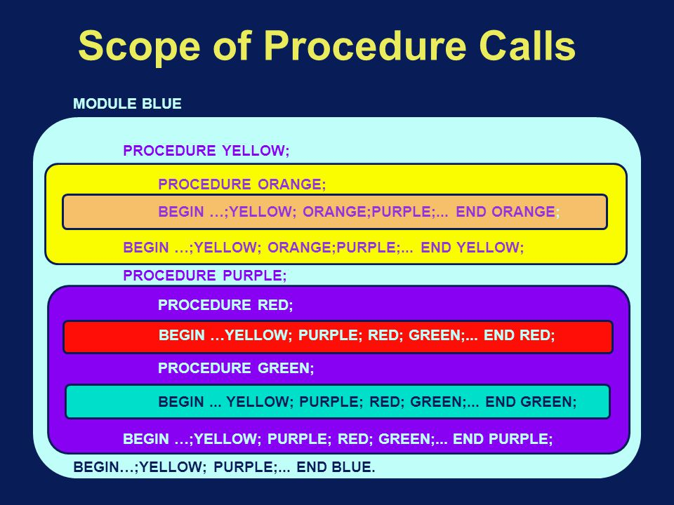 Scope of Procedure Calls BEGIN…;YELLOW; PURPLE;...