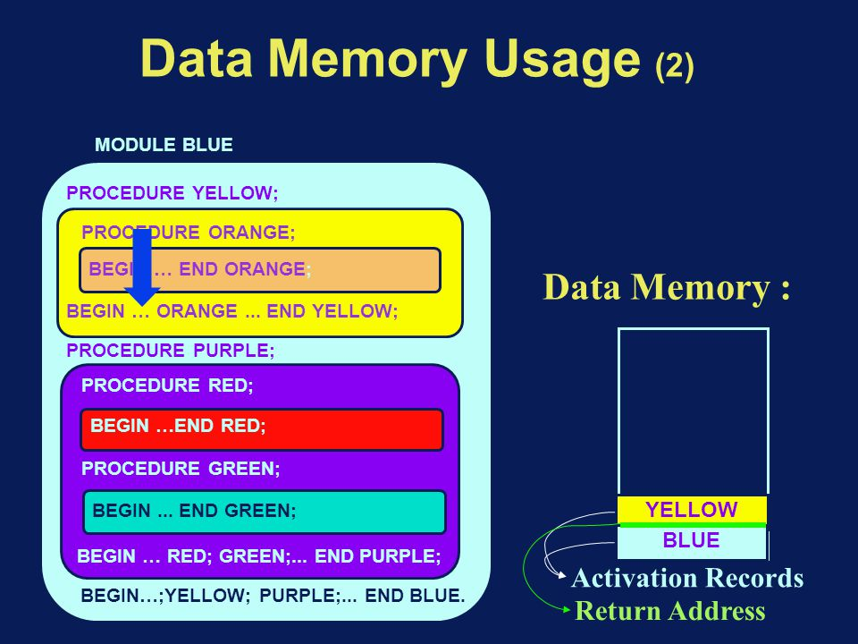 Data Memory Usage (2) BEGIN…;YELLOW; PURPLE;... END BLUE.