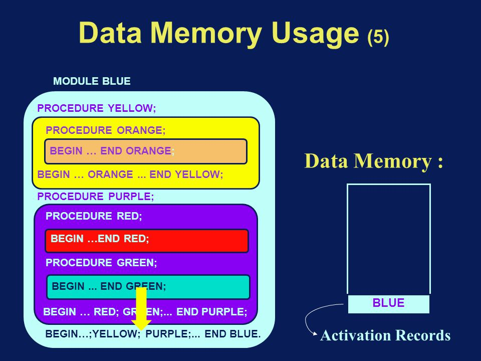 Data Memory Usage (5) BEGIN…;YELLOW; PURPLE;... END BLUE.
