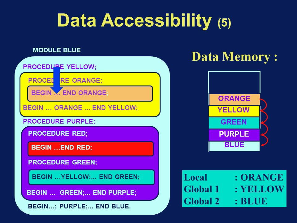 Data Accessibility (5) BEGIN…; PURPLE;... END BLUE.