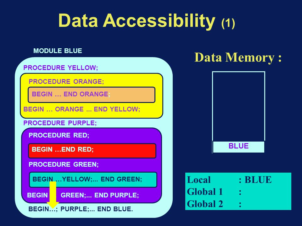 Data Accessibility (1) BEGIN…; PURPLE;... END BLUE.