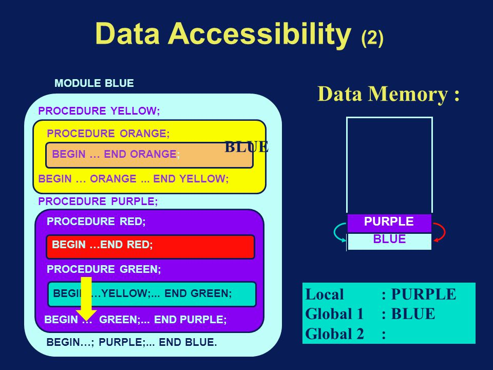 Data Accessibility (2) BEGIN…; PURPLE;... END BLUE.