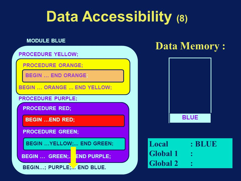 Data Accessibility (8) BEGIN…; PURPLE;... END BLUE.
