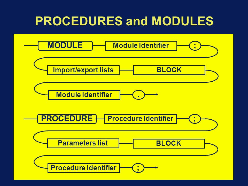 PROCEDURES and MODULES MODULE Module Identifier ; Import/export lists BLOCK Module Identifier.