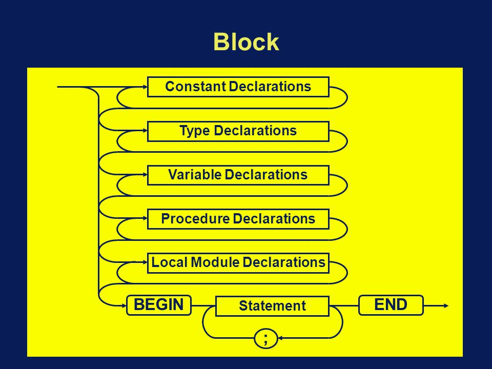 Block Structured Languages A program is a set of nested blocks BEGIN...