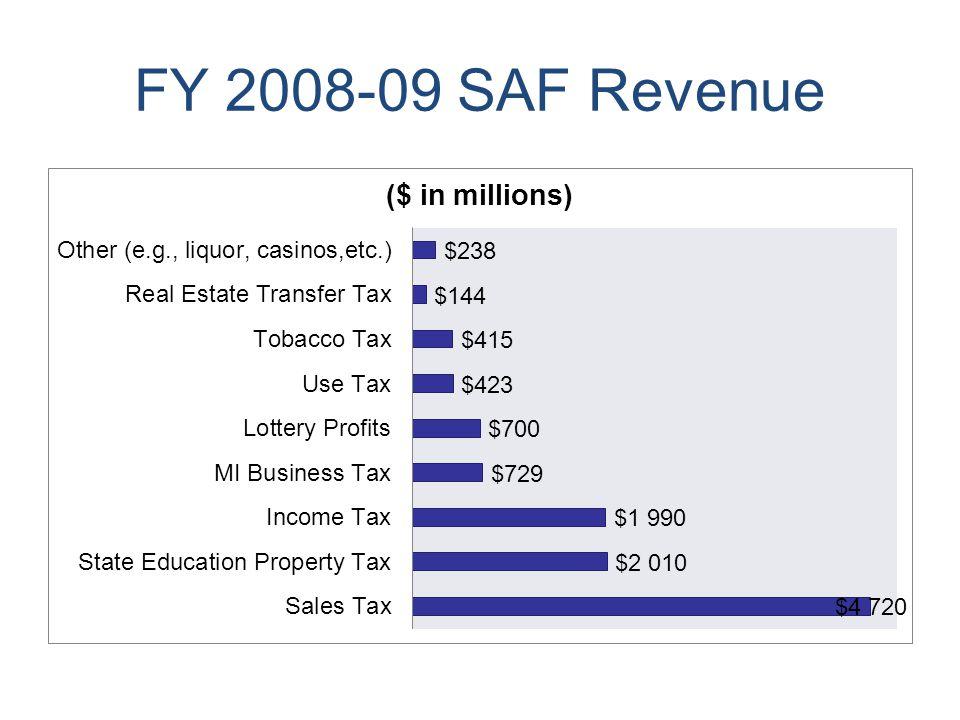 FY 2008-09 SAF Revenue