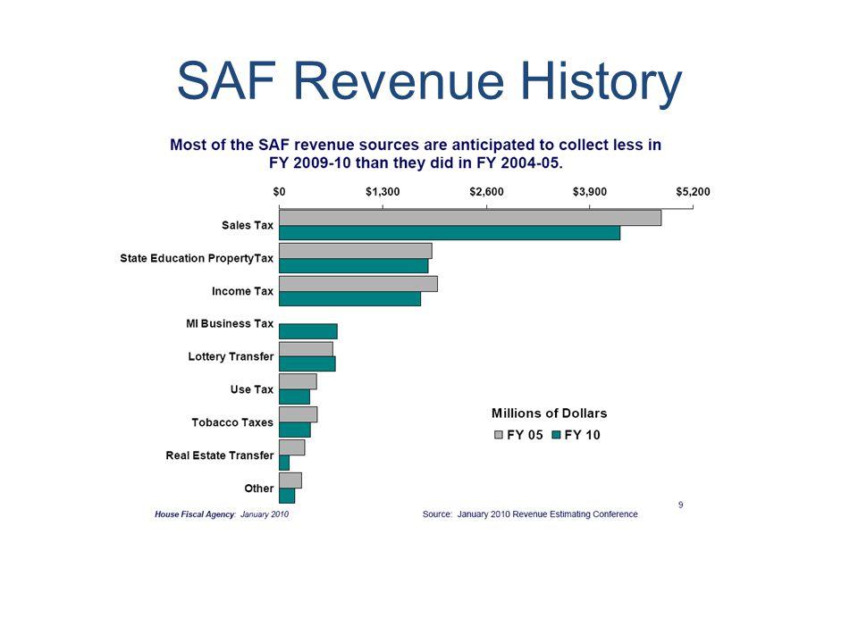 SAF Revenue History