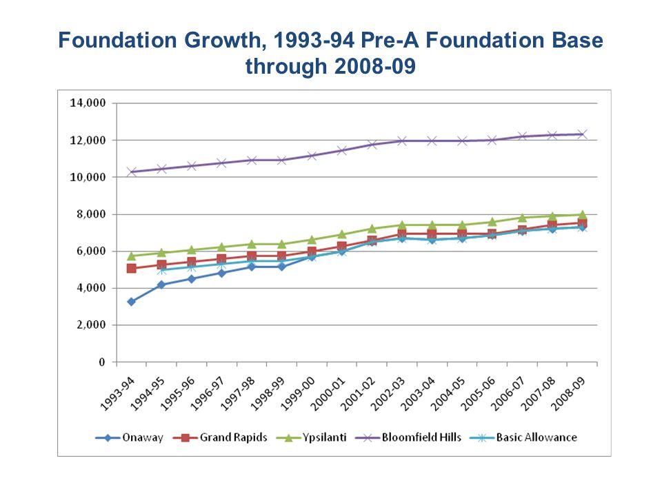 Foundation Growth, 1993-94 Pre-A Foundation Base through 2008-09