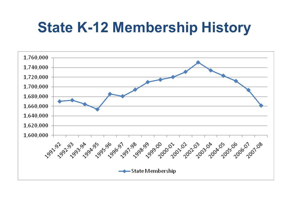 State K-12 Membership History