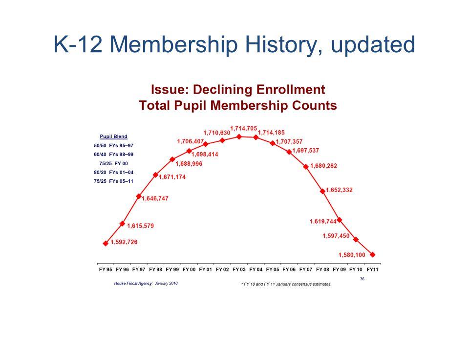 K-12 Membership History, updated
