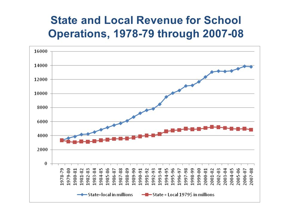 State and Local Revenue for School Operations, 1978-79 through 2007-08