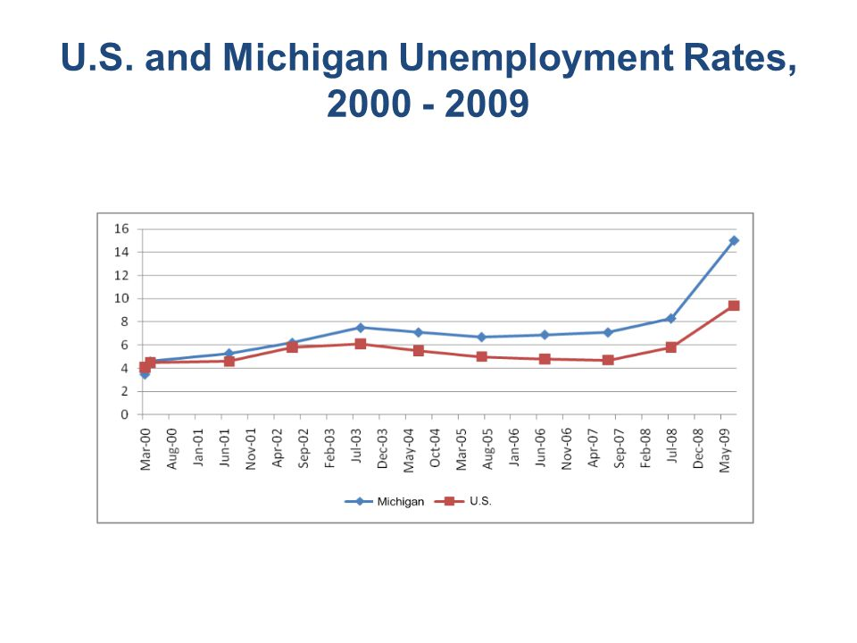 U.S. and Michigan Unemployment Rates, 2000 - 2009