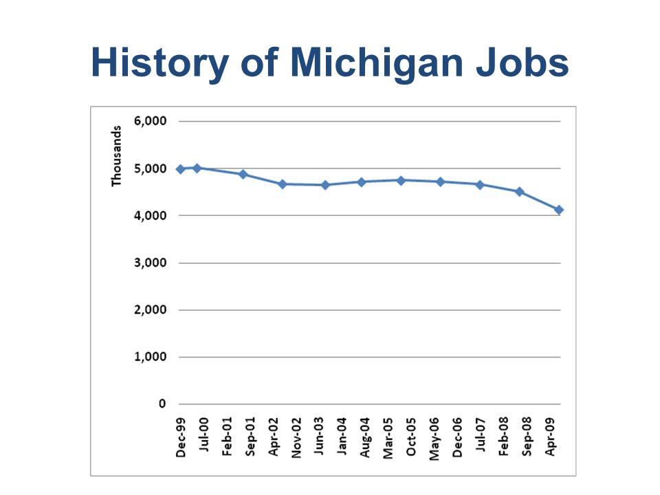 History of Michigan Jobs