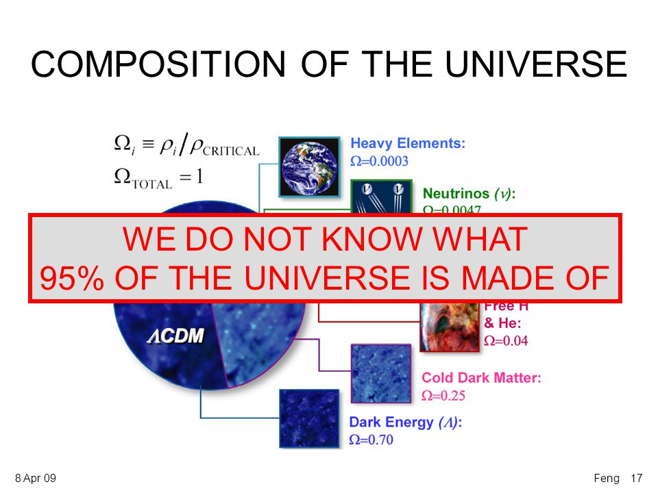 8 Apr 09 COMPOSITION OF THE UNIVERSE Feng 17 WE DO NOT KNOW WHAT 95% OF THE UNIVERSE IS MADE OF