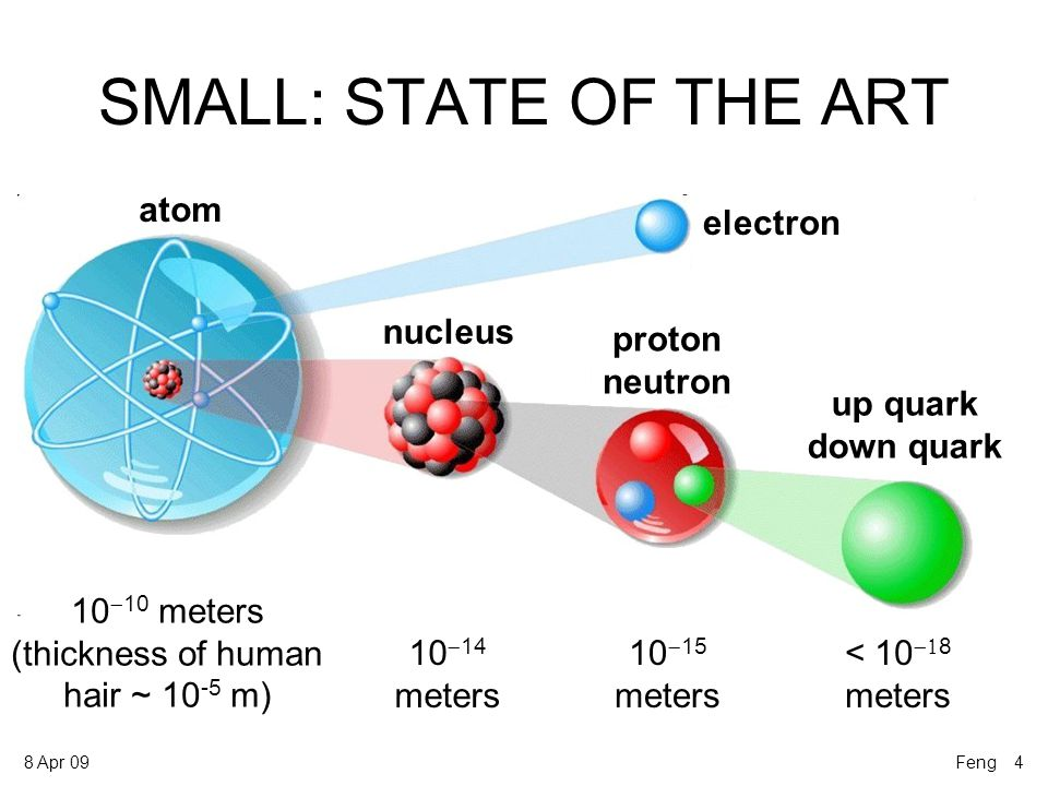 8 Apr 09 SMALL DIMENSIONS The universe does not expand into space – space itself expands Extrapolating back, space was small – the Big Bang Other dimensions could exist but still be small.