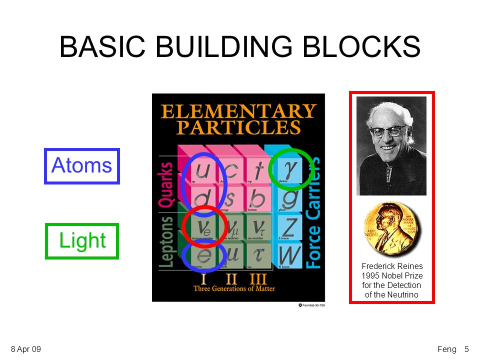 8 Apr 09 BASIC BUILDING BLOCKS Atoms Light Frederick Reines 1995 Nobel Prize for the Detection of the Neutrino Feng 5