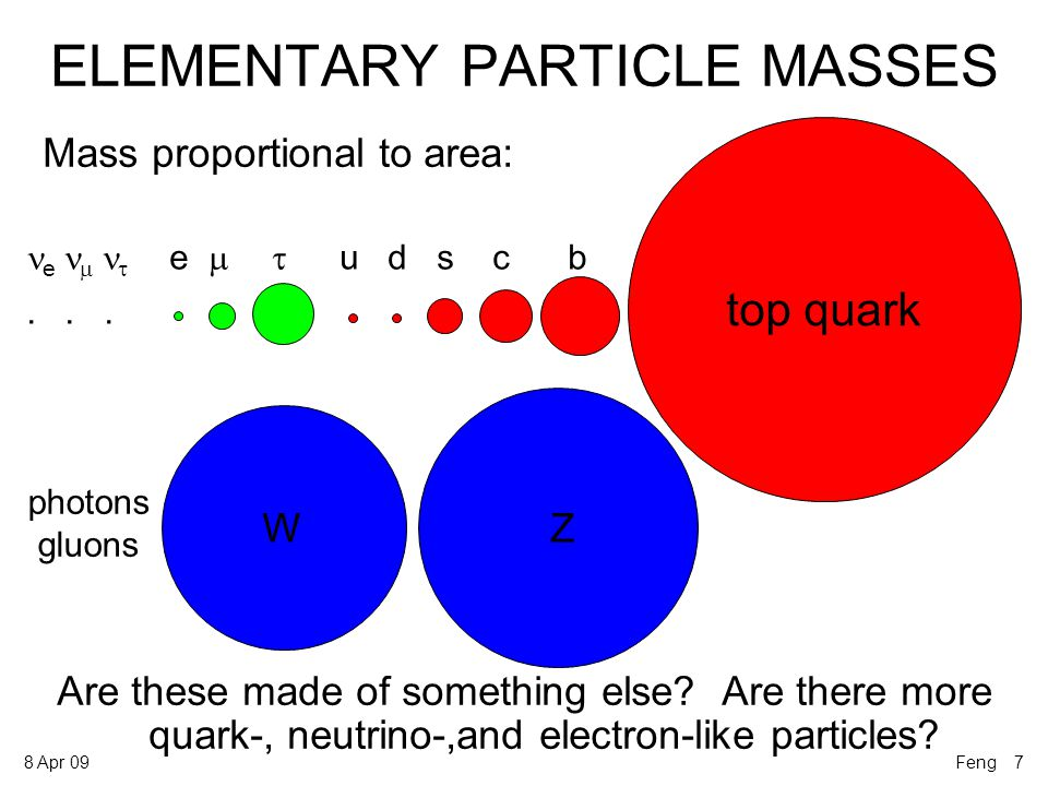 8 Apr 09 ELEMENTARY PARTICLE MASSES Mass proportional to area: Are these made of something else.