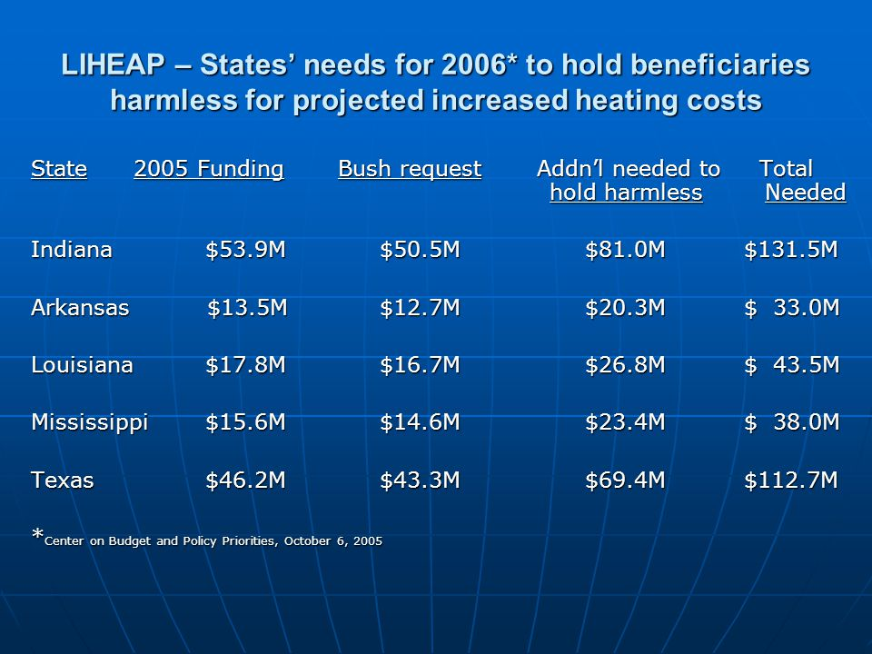LIHEAP – States' needs for 2006* to hold beneficiaries harmless for projected increased heating costs State 2005 Funding Bush request Addn'l needed to Total hold harmless Needed Indiana$53.9M$50.5M $81.0M $131.5M Arkansas $13.5M$12.7M $20.3M $ 33.0M Louisiana$17.8M$16.7M $26.8M $ 43.5M Mississippi$15.6M$14.6M $23.4M $ 38.0M Texas$46.2M$43.3M $69.4M $112.7M * Center on Budget and Policy Priorities, October 6, 2005
