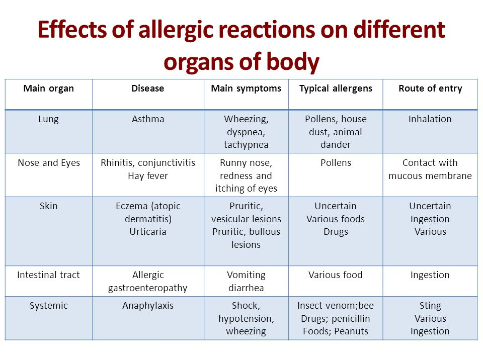 Effects of allergic reactions on different organs of body Main organDiseaseMain symptomsTypical allergensRoute of entry LungAsthmaWheezing, dyspnea, t
