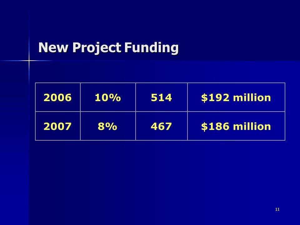 11 New Project Funding 200610%514$192 million 20078%467$186 million