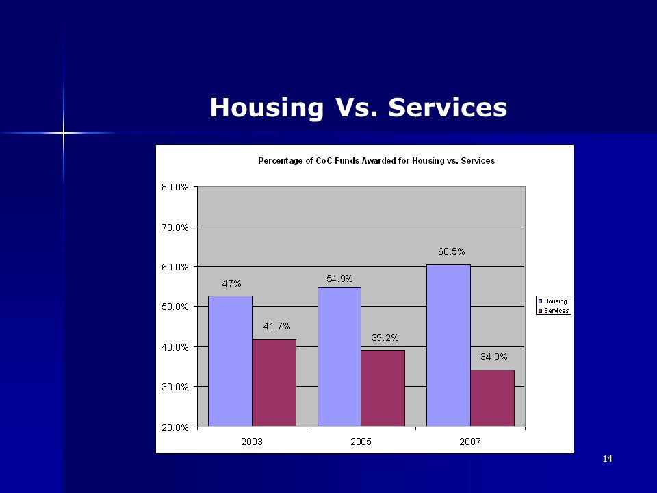 14 Housing Vs. Services