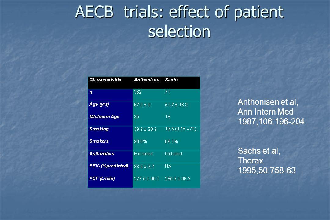 AECB trials: effect of patient selection Anthonisen et al, Ann Intern Med 1987;106:196-204 Sachs et al, Thorax 1995;50:758-63