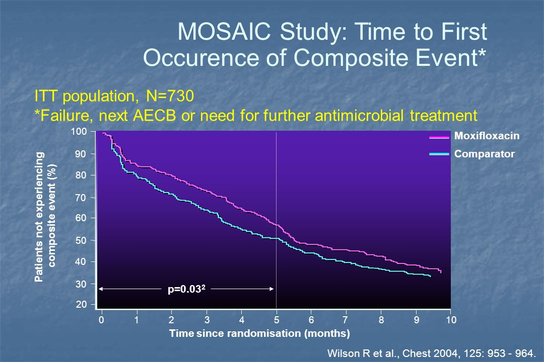 MOSAIC Study: Time to First Occurence of Composite Event* ITT population, N=730 *Failure, next AECB or need for further antimicrobial treatment Patients not experiencing composite event (%) 20 40 60 80 100 30 50 70 90 Time since randomisation (months) 012345678910 p=0.03 2 Moxifloxacin Comparator Wilson R et al., Chest 2004, 125: 953 - 964.