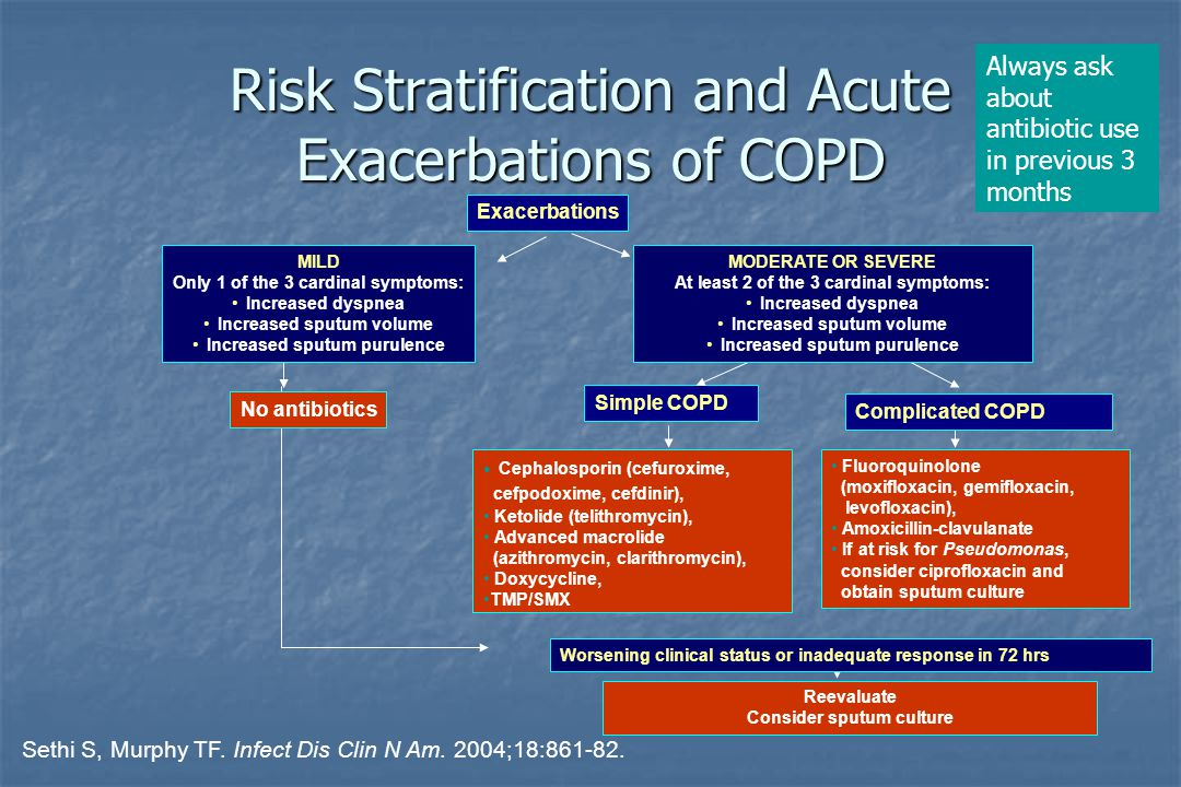 Risk Stratification and Acute Exacerbations of COPD Exacerbations No antibiotics Simple COPD Complicated COPD Cephalosporin (cefuroxime, cefpodoxime, cefdinir), Ketolide (telithromycin), Advanced macrolide (azithromycin, clarithromycin), Doxycycline, TMP/SMX Worsening clinical status or inadequate response in 72 hrs Reevaluate Consider sputum culture MODERATE OR SEVERE At least 2 of the 3 cardinal symptoms: Increased dyspnea Increased sputum volume Increased sputum purulence MILD Only 1 of the 3 cardinal symptoms: Increased dyspnea Increased sputum volume Increased sputum purulence Fluoroquinolone (moxifloxacin, gemifloxacin, levofloxacin), Amoxicillin-clavulanate If at risk for Pseudomonas, consider ciprofloxacin and obtain sputum culture Sethi S, Murphy TF.