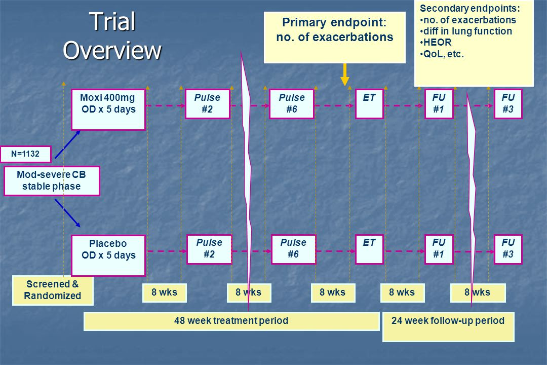 Trial Overview Mod-severe CB stable phase Moxi 400mg OD x 5 days Screened & Randomized Primary endpoint: no.