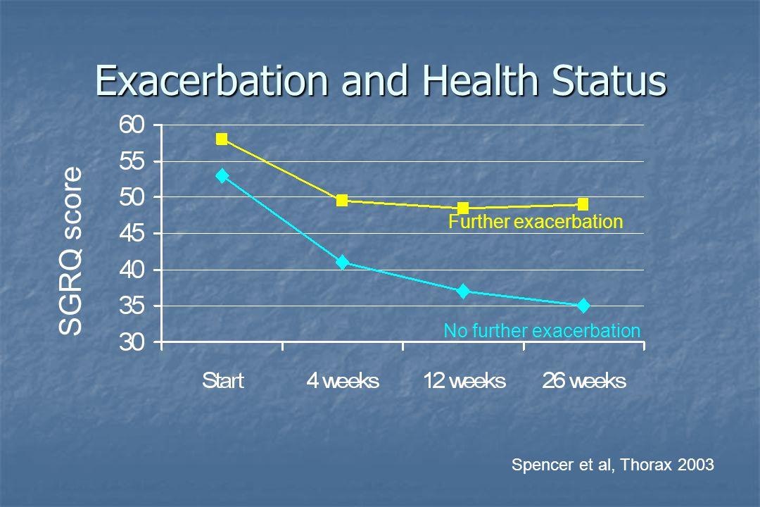 Exacerbation and Health Status SGRQ score Further exacerbation No further exacerbation Spencer et al, Thorax 2003