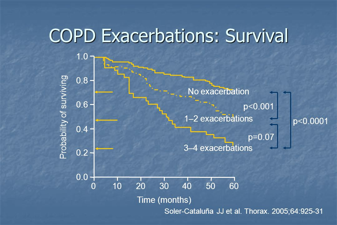 Myths in AECOPD Exacerbations are harmless Exacerbations are harmless Exacerbations resolve spontaneously Exacerbations resolve spontaneously Exacerbations are not bacterial in origin Exacerbations are not bacterial in origin Benefits of antibiotics in AECOPD are unproven Benefits of antibiotics in AECOPD are unproven Choice of antibiotics does not matter in AECOPD Choice of antibiotics does not matter in AECOPD