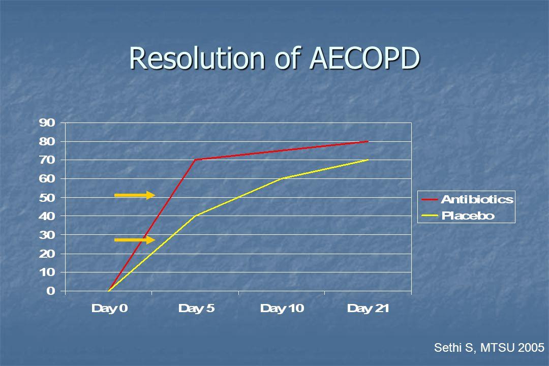 Resolution of AECOPD Sethi S, MTSU 2005