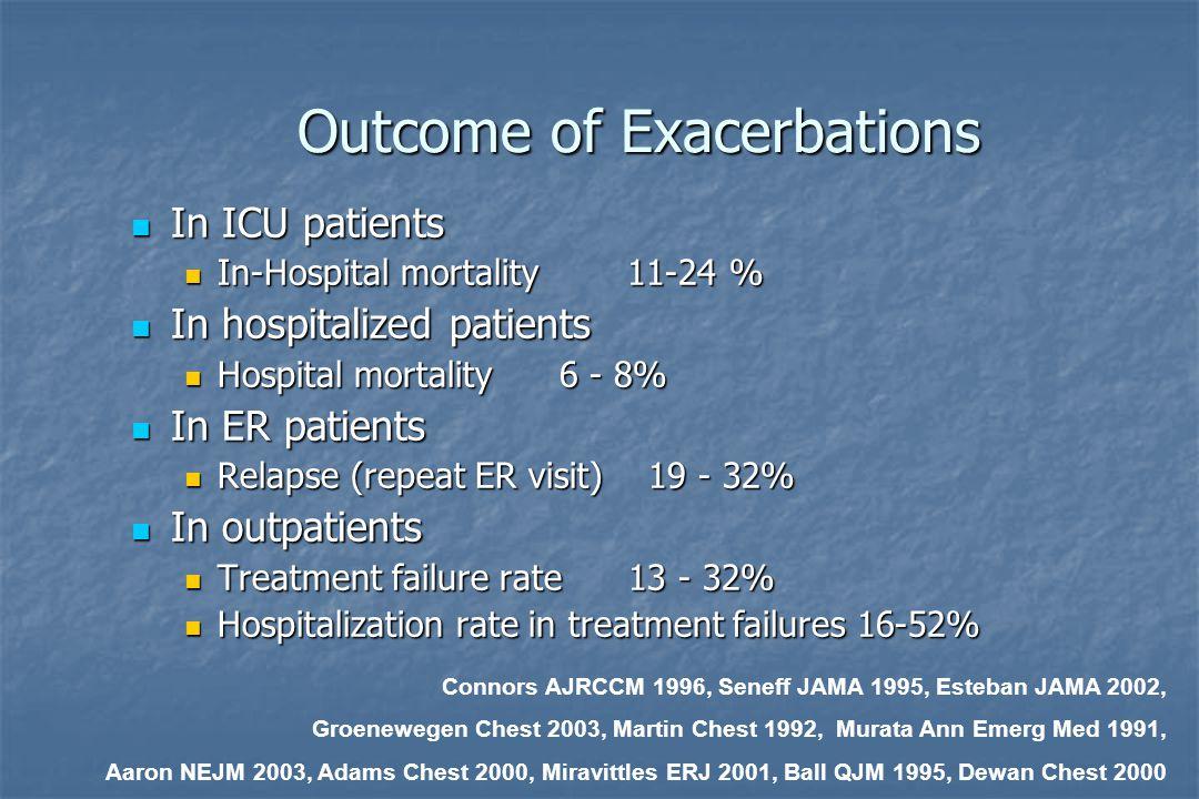 Outcome of Exacerbations In ICU patients In ICU patients In-Hospital mortality 11-24 % In-Hospital mortality 11-24 % In hospitalized patients In hospitalized patients Hospital mortality 6 - 8% Hospital mortality 6 - 8% In ER patients In ER patients Relapse (repeat ER visit) 19 - 32% Relapse (repeat ER visit) 19 - 32% In outpatients In outpatients Treatment failure rate 13 - 32% Treatment failure rate 13 - 32% Hospitalization rate in treatment failures 16-52% Hospitalization rate in treatment failures 16-52% Connors AJRCCM 1996, Seneff JAMA 1995, Esteban JAMA 2002, Groenewegen Chest 2003, Martin Chest 1992, Murata Ann Emerg Med 1991, Aaron NEJM 2003, Adams Chest 2000, Miravittles ERJ 2001, Ball QJM 1995, Dewan Chest 2000
