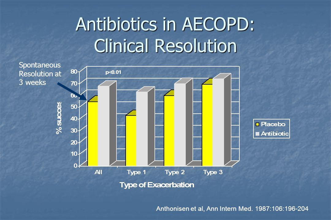 Antibiotics in AECOPD: Clinical Resolution Anthonisen et al, Ann Intern Med.