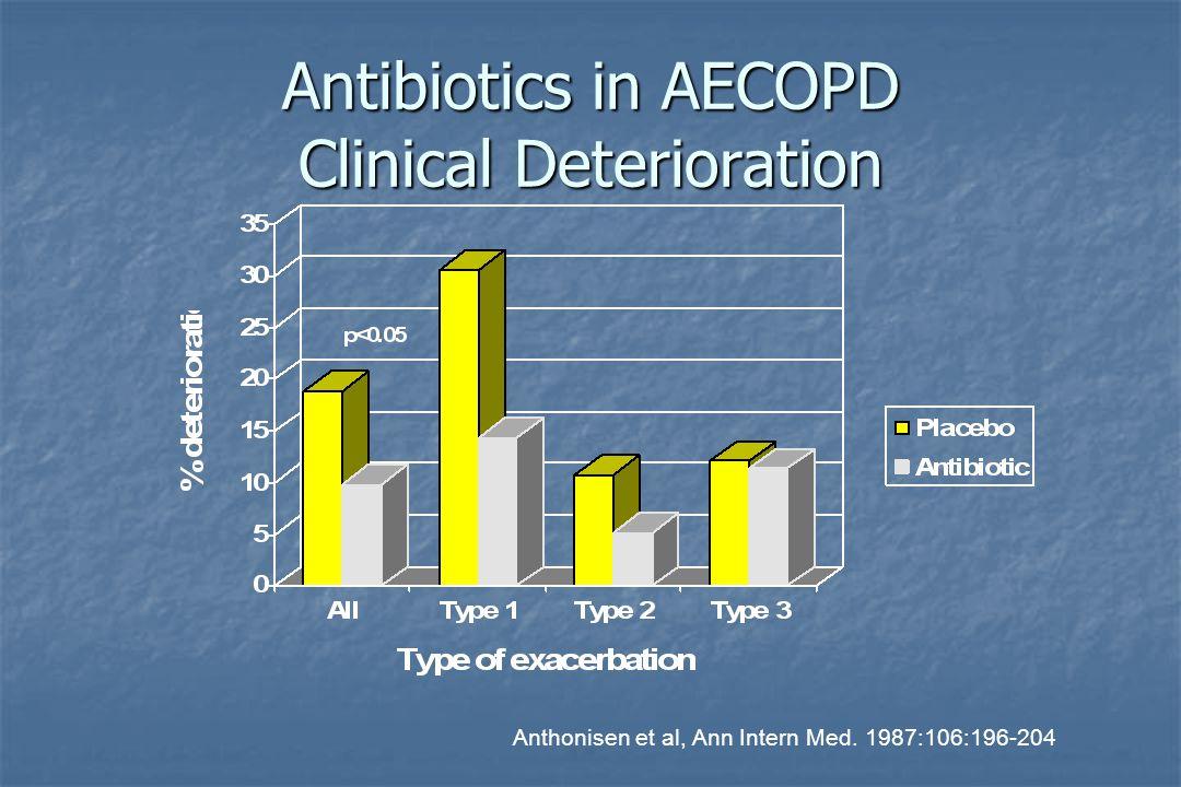 Antibiotics in AECOPD Clinical Deterioration Anthonisen et al, Ann Intern Med. 1987:106:196-204