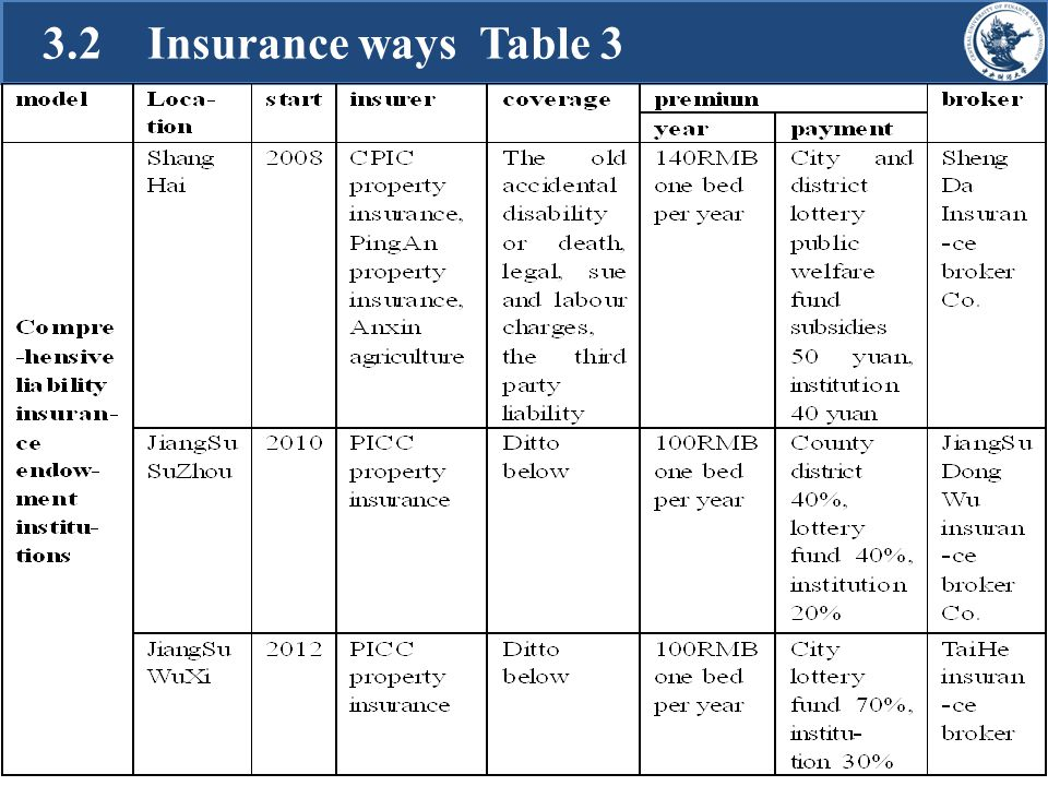 3.2 Insurance ways Table 3