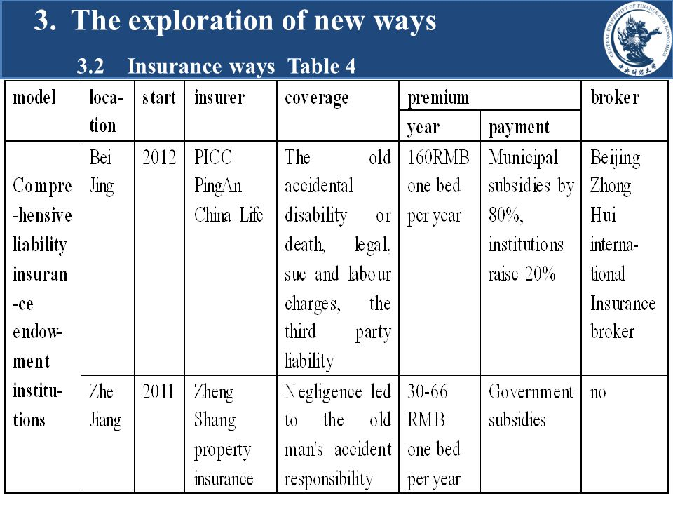 3. The exploration of new ways 3.2 Insurance ways Table 4