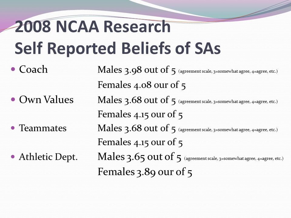 2008 NCAA Research Self Reported Beliefs of SAs Coach Males 3.98 out of 5 (agreement scale, 3=somewhat agree, 4=agree, etc.) Females 4.08 our of 5 Own Values Males 3.68 out of 5 (agreement scale, 3=somewhat agree, 4=agree, etc.) Females 4.15 our of 5 TeammatesMales 3.68 out of 5 (agreement scale, 3=somewhat agree, 4=agree, etc.) Females 4.15 our of 5 Athletic Dept.