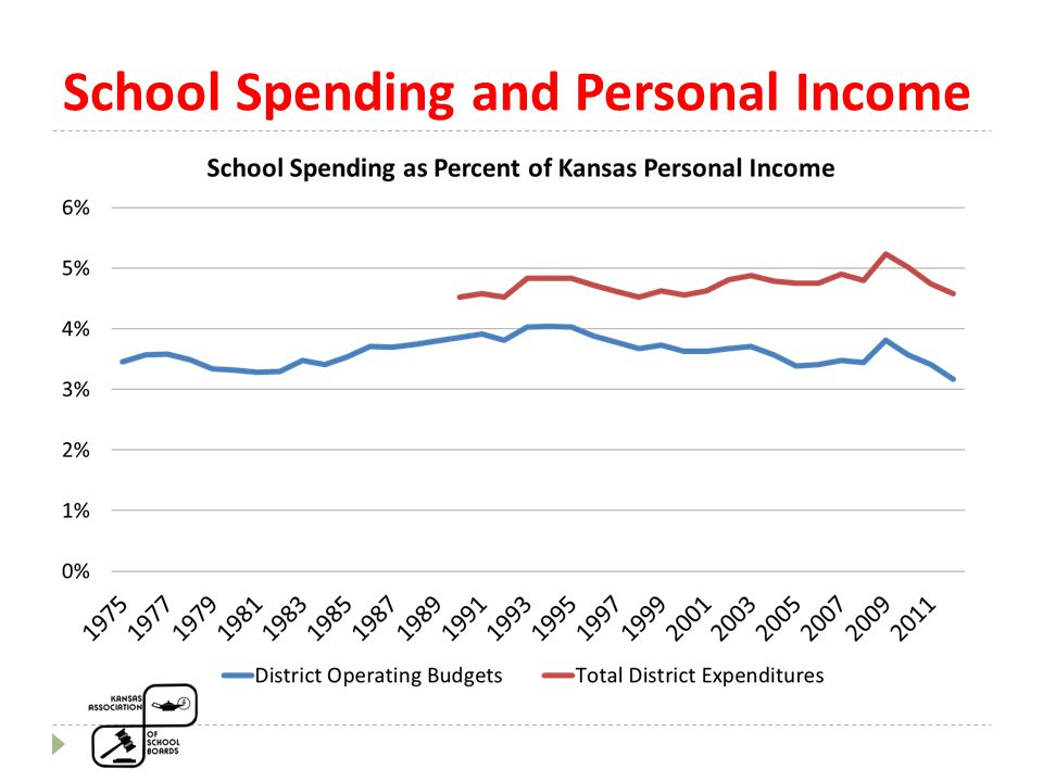 How the system has changed  State funding much more targeted at special needs students; local funds for general programs.