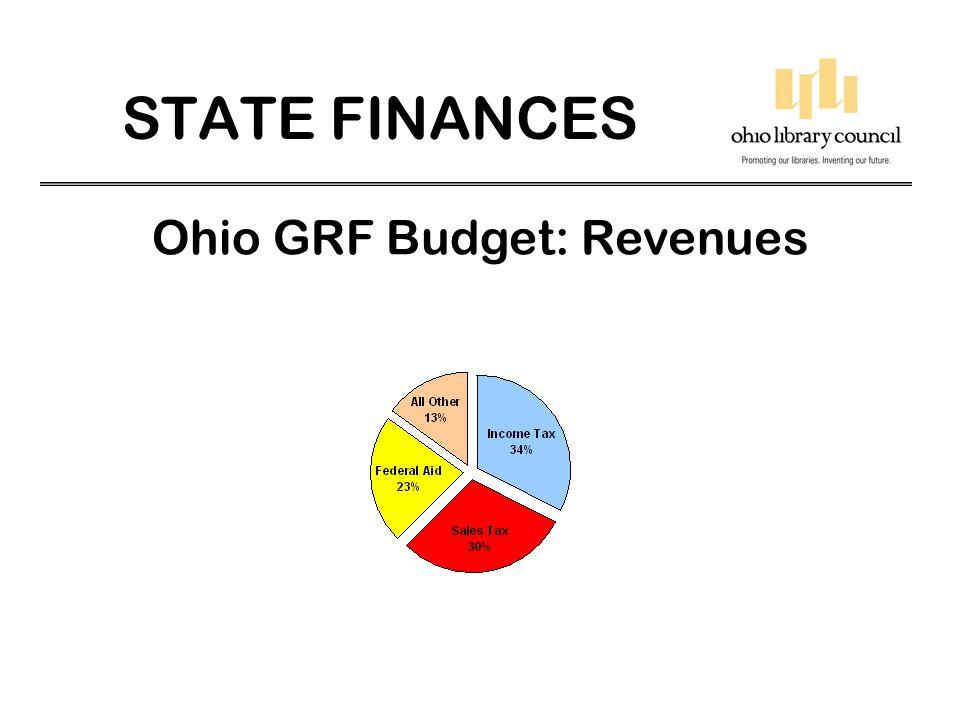 STATE FINANCES Ohio GRF Budget: Revenues