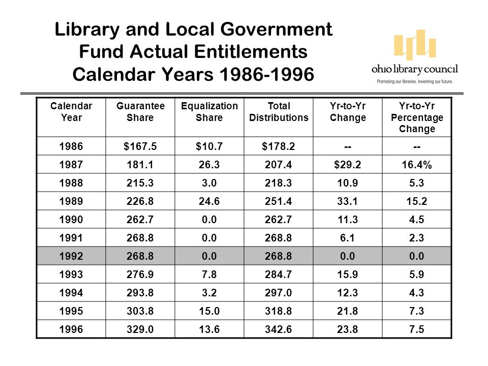 Library and Local Government Fund Actual Entitlements Calendar Years 1997-2005 Calendar Year Guarantee Share Equalization Share Total Distributions Yr-to-Yr Change Yr-to-Yr Percentage Change 1997$352.5$23.5$376.0$33.49.7% 1998384.340.4424.748.713.0 1999431.923.9455.831.17.3 2000465.425.7491.135.37.7 2001-- 496.55.41.1 2002-- 457.7(38.8)-7.8 2003-- 452.6(5.1)1.1 2004-- 455.52.90.6 2005-- 458.02.50.5 Change 1986-2005 -- 279.8$157.0% Embedded equalization share in CY 2000 (cumulative equalization shares)* $217.7 Embedded equalization share as 5 of total CY 2000 distribution* 44.3% *$217.7 million, or 44.3%, of the CY 2000 entitlement was based on the accumulated impact of equalization formula.