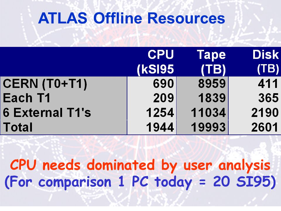 ATLAS Offline Resources CPU needs dominated by user analysis (For comparison 1 PC today = 20 SI95)