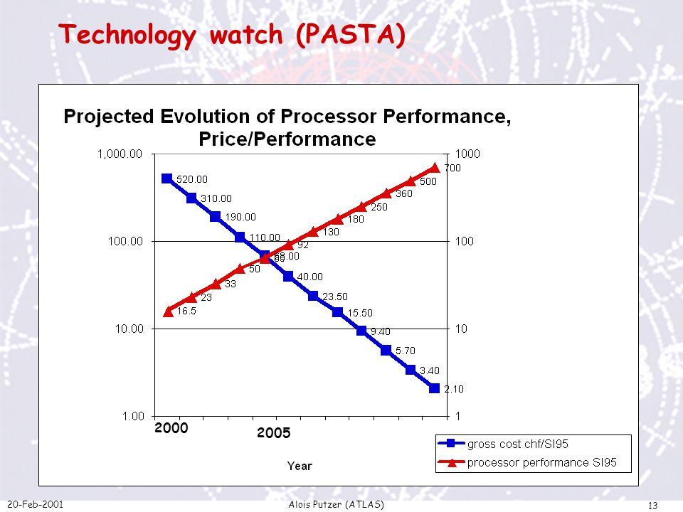 20-Feb-2001Alois Putzer (ATLAS) 13 Technology watch (PASTA) 2000 2005