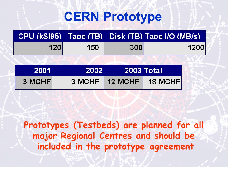 CERN Prototype Prototypes (Testbeds) are planned for all major Regional Centres and should be included in the prototype agreement