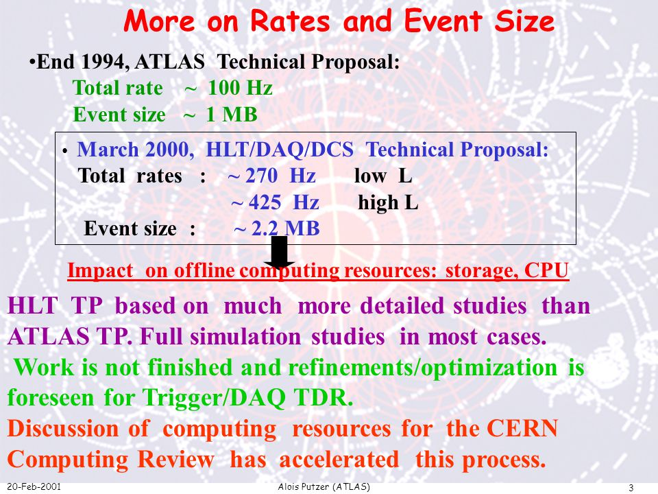 20-Feb-2001Alois Putzer (ATLAS) 3 End 1994, ATLAS Technical Proposal: Total rate ~ 100 Hz Event size ~ 1 MB March 2000, HLT/DAQ/DCS Technical Proposal: Total rates : ~ 270 Hz low L ~ 425 Hz high L Event size : ~ 2.2 MB Impact on offline computing resources: storage, CPU HLT TP based on much more detailed studies than ATLAS TP.