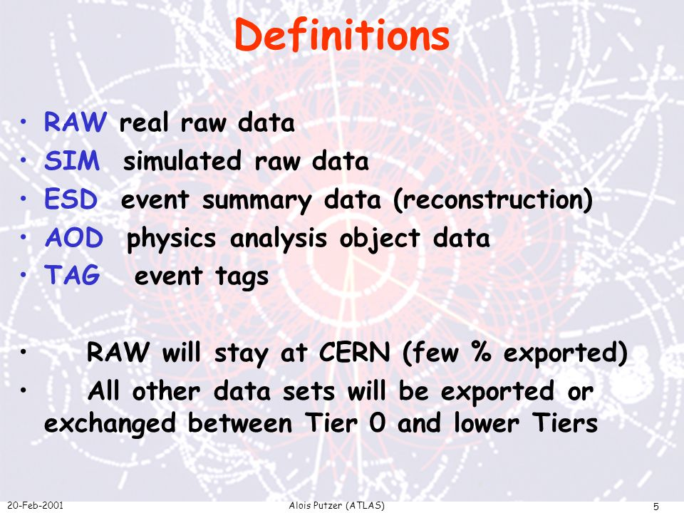 20-Feb-2001Alois Putzer (ATLAS) 5 Definitions RAW real raw data SIM simulated raw data ESD event summary data (reconstruction) AOD physics analysis object data TAG event tags RAW will stay at CERN (few % exported) All other data sets will be exported or exchanged between Tier 0 and lower Tiers