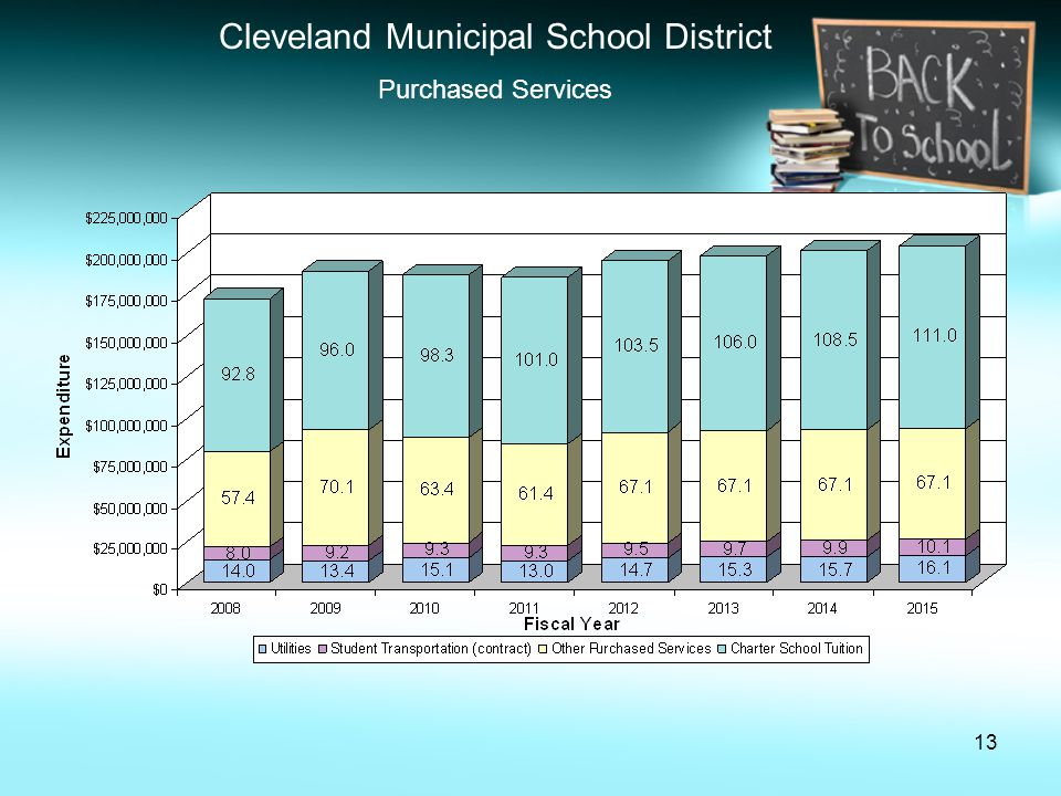 13 Cleveland Municipal School District Purchased Services