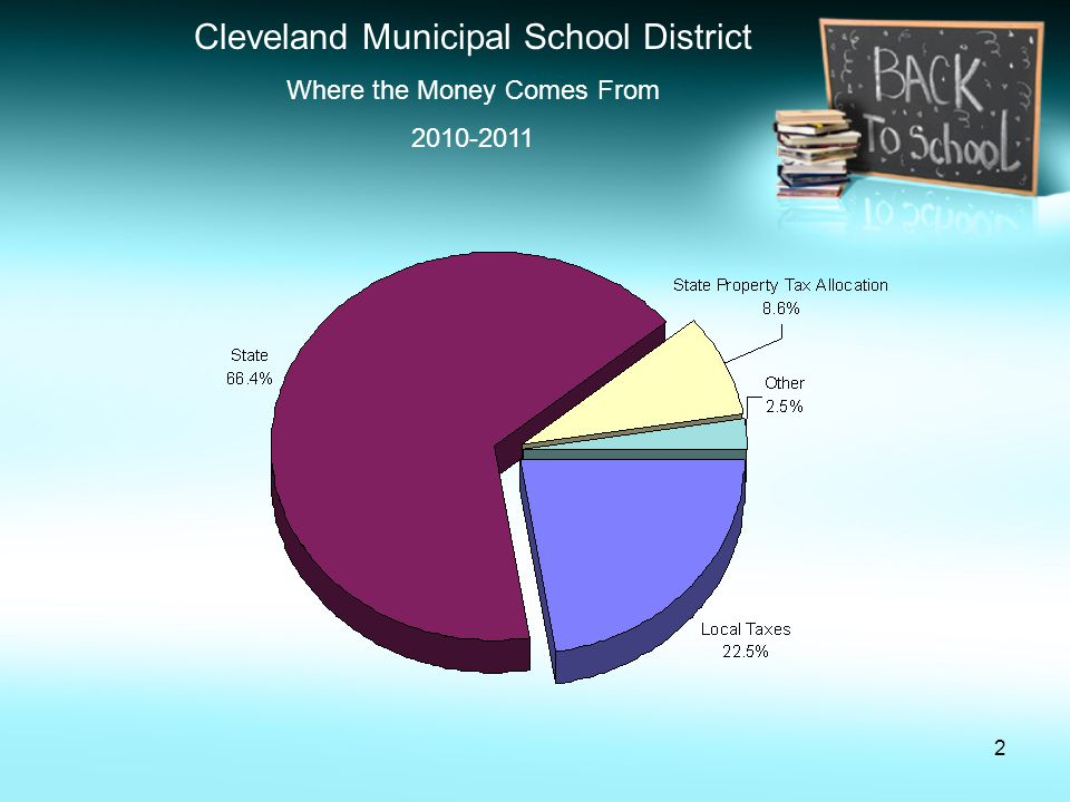 3 Cleveland Municipal School District Local Taxes – Property Tax Revenue